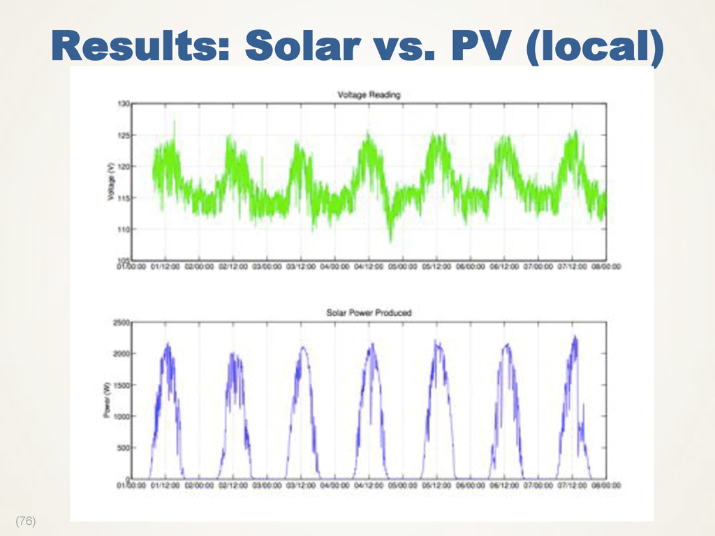 (76) Results: Solar vs. PV (local)