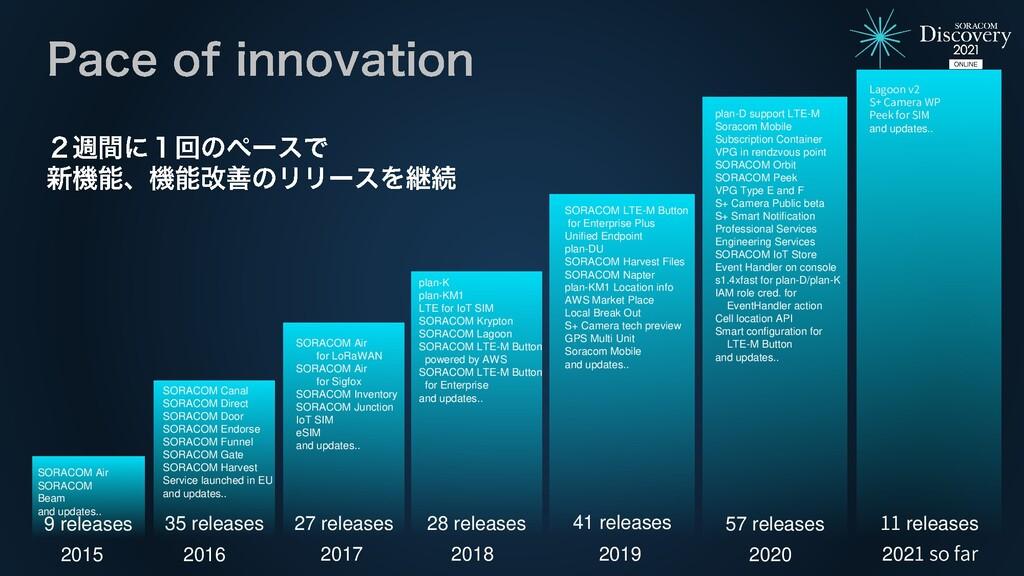 9 releases 2015 SORACOM Air SORACOM Beam and up...