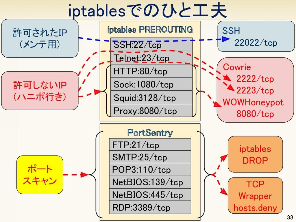 iptablesでのひと工夫 許可されたIP (メンテ用) 許可しないIP (ハニポ行...
