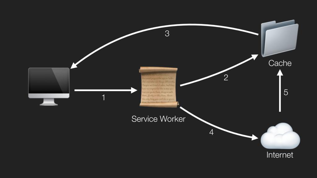 ☁  Internet  Service Worker  Cache 5 3 2 4 1