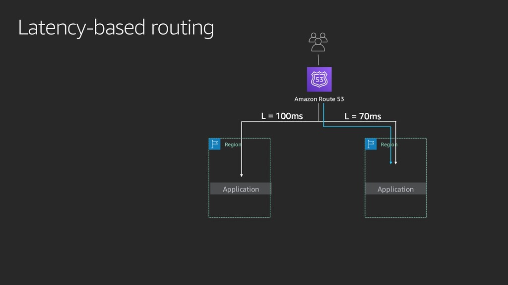 Latency-based routing Application Application A...