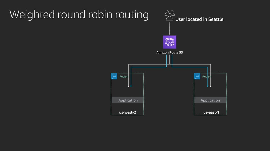 Weighted round robin routing Application Applic...