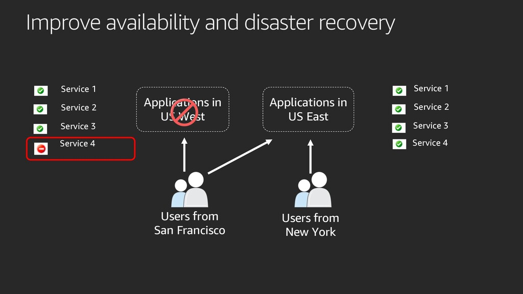 Improve availability and disaster recovery Appl...