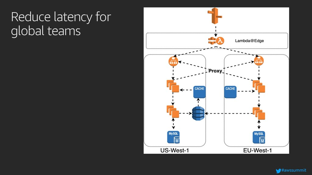 #awssummit Reduce latency for global teams