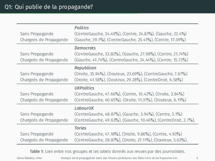 Q1: Qui publie de la propagande? Politics Sans ...