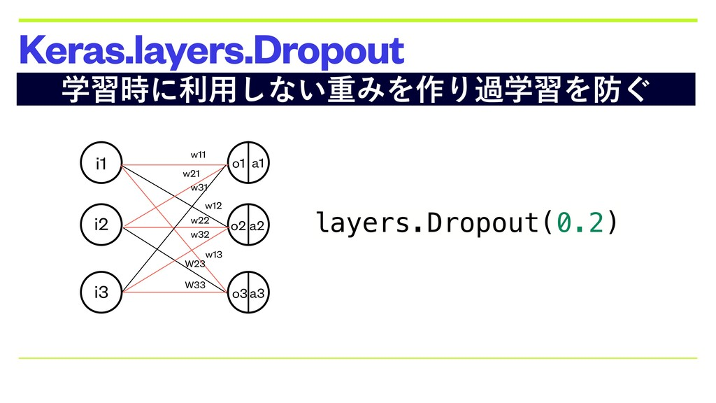 Keras.layers.Dropout layers.Dropout(0.2) ֶश࣌ʹར༻...