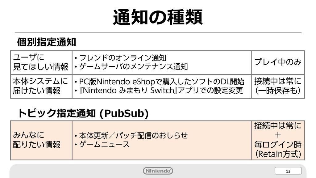 13 通知の種類 個別指定通知 トピック指定通知 (PubSub) ユーザに 見てほしい情報 ...