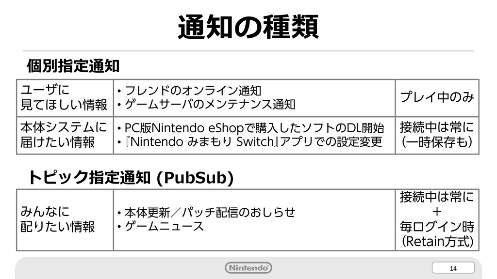 14 通知の種類 個別指定通知 トピック指定通知 (PubSub) ユーザに 見てほしい情報 ...