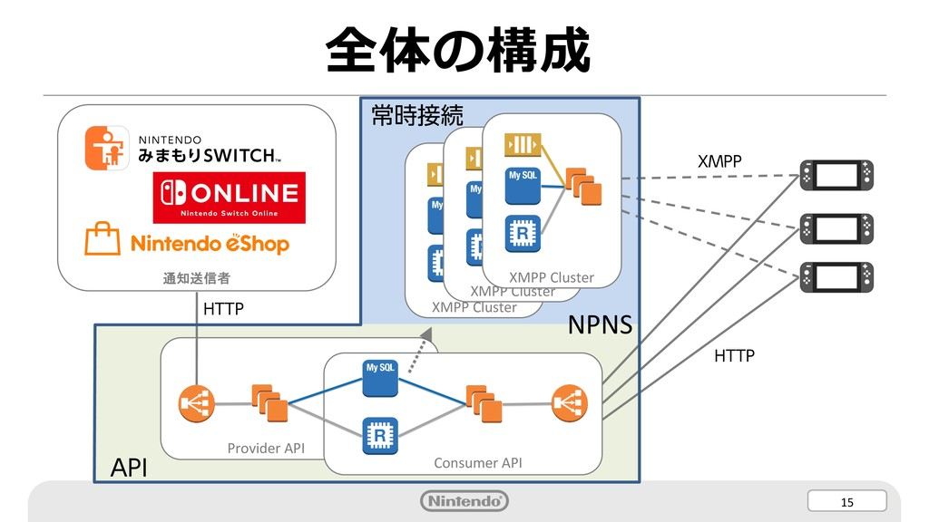 15 XMPP Cluster XMPP Cluster 全体の構成 XMPP Cluster...