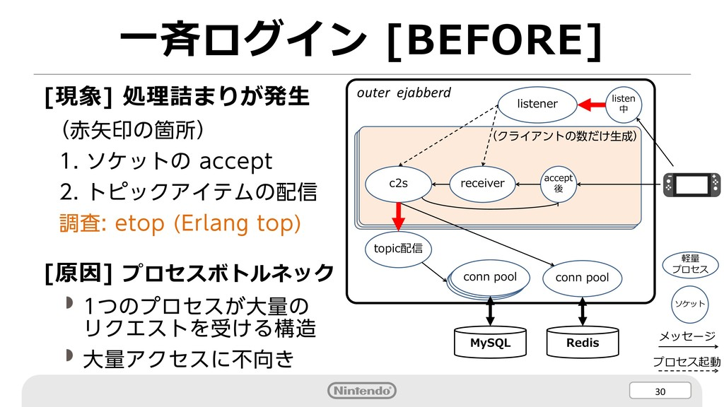 30 ⼀⻫ログイン [BEFORE] [現象] 処理詰まりが発⽣ (赤矢印の箇所) 1. ソケ...
