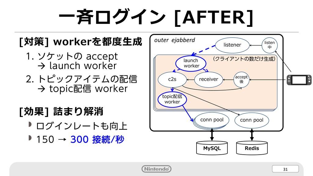 31 ⼀⻫ログイン [AFTER] [対策] workerを都度⽣成 1. ソケットの acc...