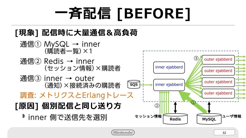 32 ⼀⻫配信 [BEFORE] [現象] 配信時に⼤量通信&⾼負荷 通信① MySQL → ...