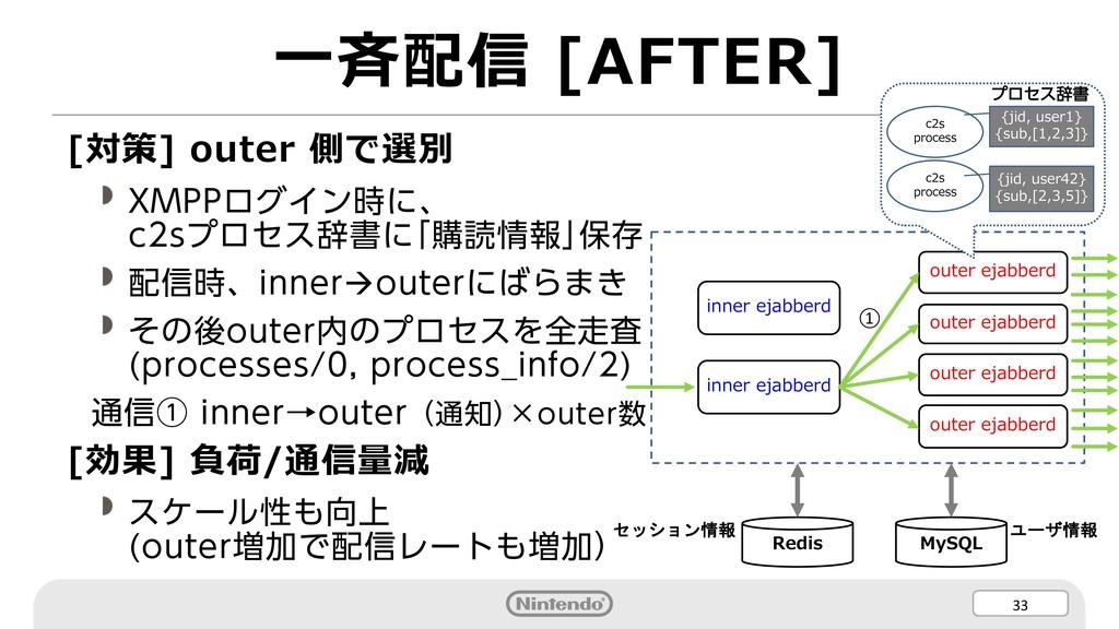 33 ⼀⻫配信 [AFTER] [対策] outer 側で選別 XMPPログイン時に、 c2s...