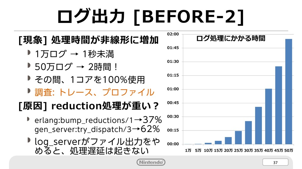37 ログ出⼒ [BEFORE-2] [現象] 処理時間が⾮線形に増加 1万ログ → 1秒未満...