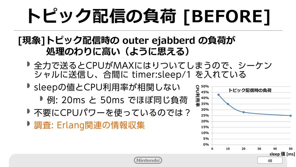 48 トピック配信の負荷 [BEFORE] [現象]トピック配信時の outer ejabbe...