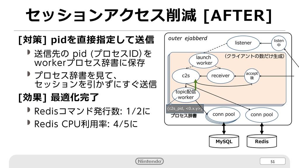 51 セッションアクセス削減 [AFTER] [対策] pidを直接指定して送信 送信先の p...