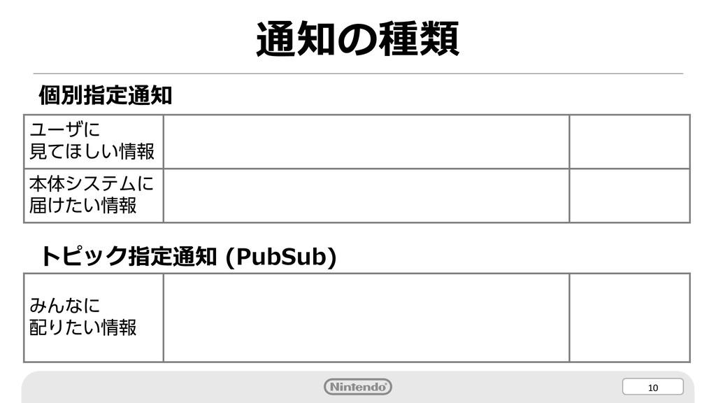 10 通知の種類 個別指定通知 トピック指定通知 (PubSub) ユーザに 見てほしい情報 ...