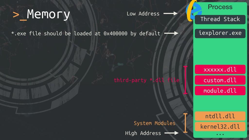 >_Memory Process iexplorer.exe ntdll.dll kernel...
