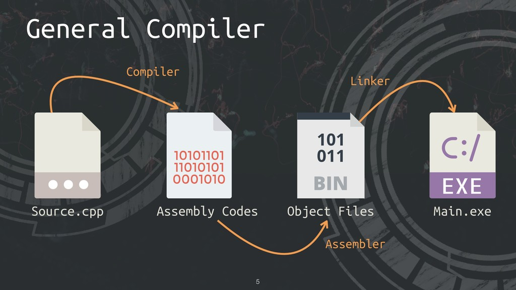 General Compiler !5 Source.cpp Object Files Mai...