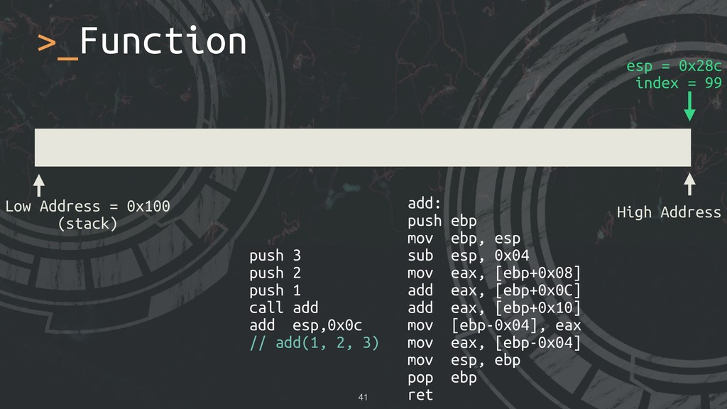 >_Function !41 Low Address = 0x100 (stack) High...