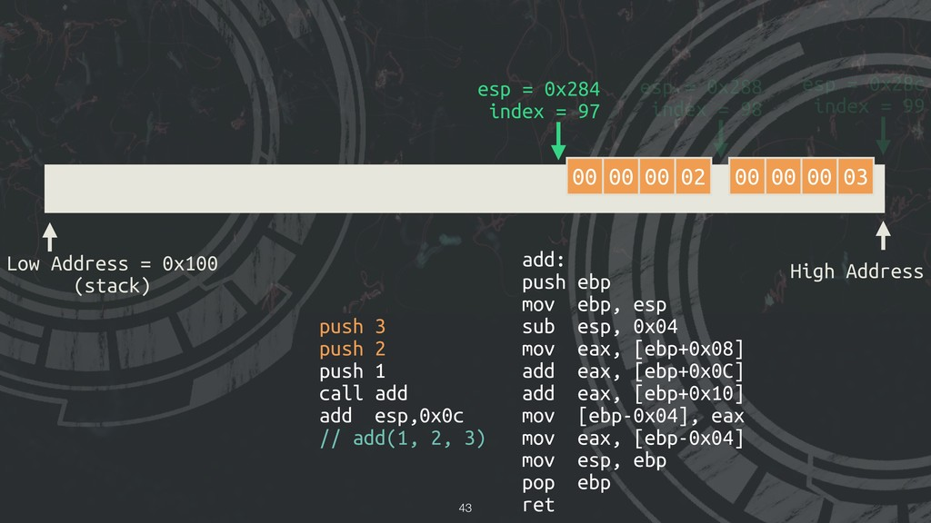 !43 Low Address = 0x100 (stack) High Address es...