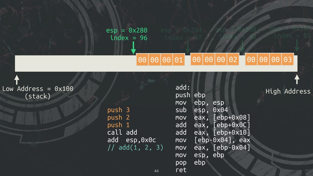 !44 Low Address = 0x100 (stack) High Address es...