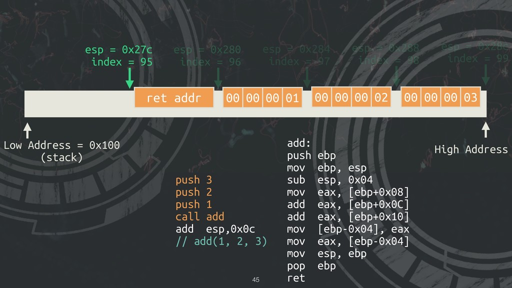 !45 Low Address = 0x100 (stack) High Address es...