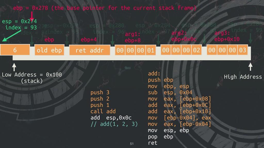 !51 Low Address = 0x100 (stack) High Address es...