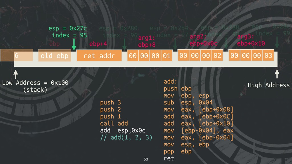 !53 Low Address = 0x100 (stack) High Address es...