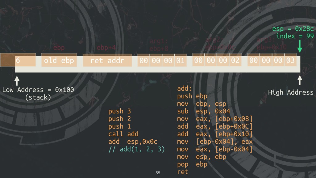 !55 Low Address = 0x100 (stack) High Address es...