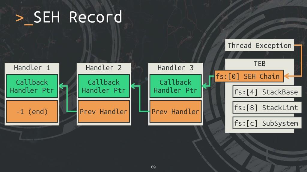>_SEH Record !69 Thread Exception TEB fs:[0] SE...