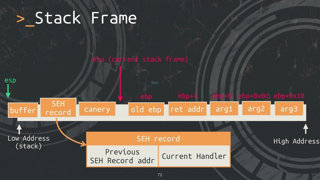 >_Stack Frame !72 Low Address (stack) High Addr...