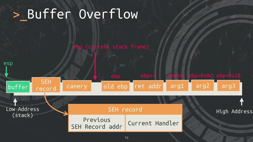 >_Buffer Overflow !73 Low Address (stack) High ...