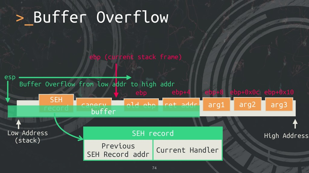 >_Buffer Overflow !74 Low Address (stack) High ...