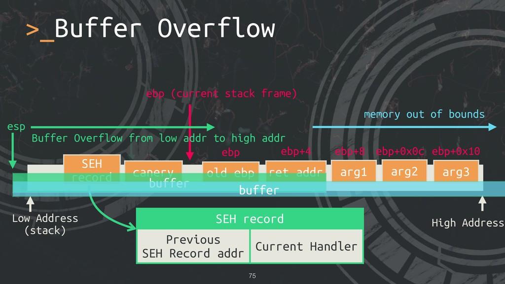 >_Buffer Overflow !75 Low Address (stack) High ...
