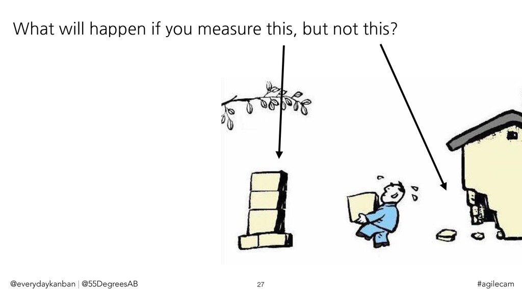 What will happen if you measure this, but not t...