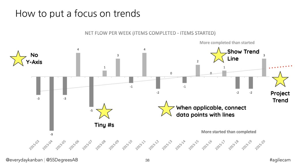 How to put a focus on trends @everydaykanban | ...