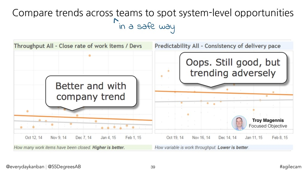 Compare trends across teams to spot system-leve...