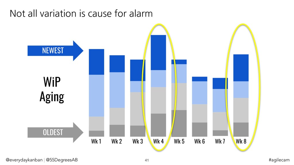 Not all variation is cause for alarm @everydayk...