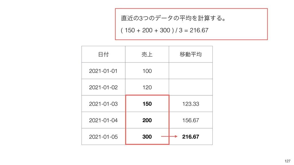  ച্ Ҡಈฏۉ 2021-01-01 100 2021-01-02 120 2021-0...