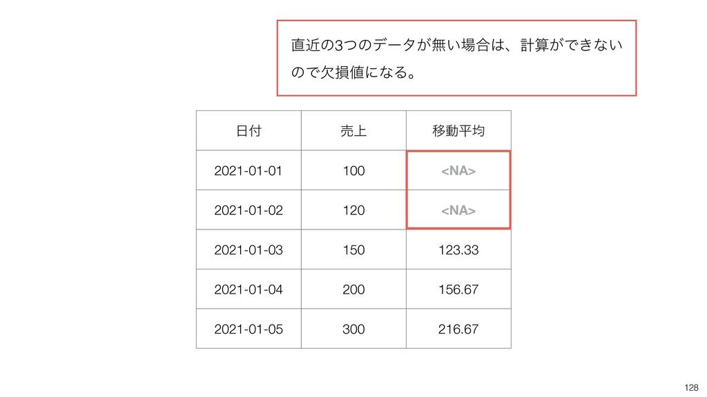  ച্ Ҡಈฏۉ 2021-01-01 100 <NA> 2021-01-02 120 <...