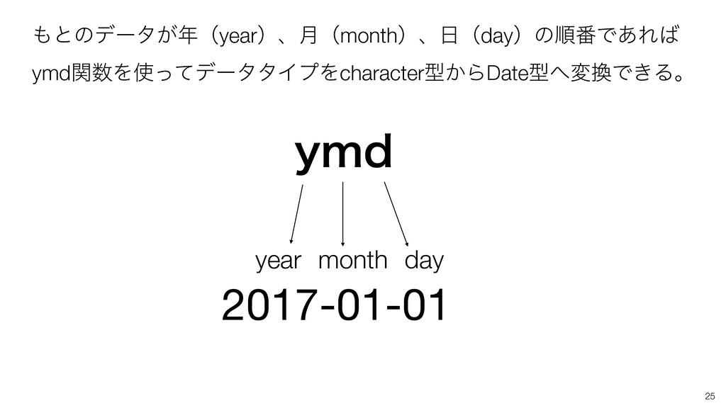 2017-01-01 year month day ZNE ͱͷσʔλ͕ʢyearʣɺ݄ʢ...