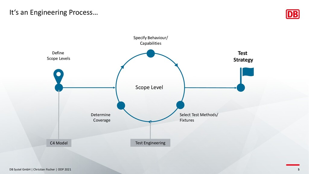 It's an Engineering Process… DB Systel GmbH | C...
