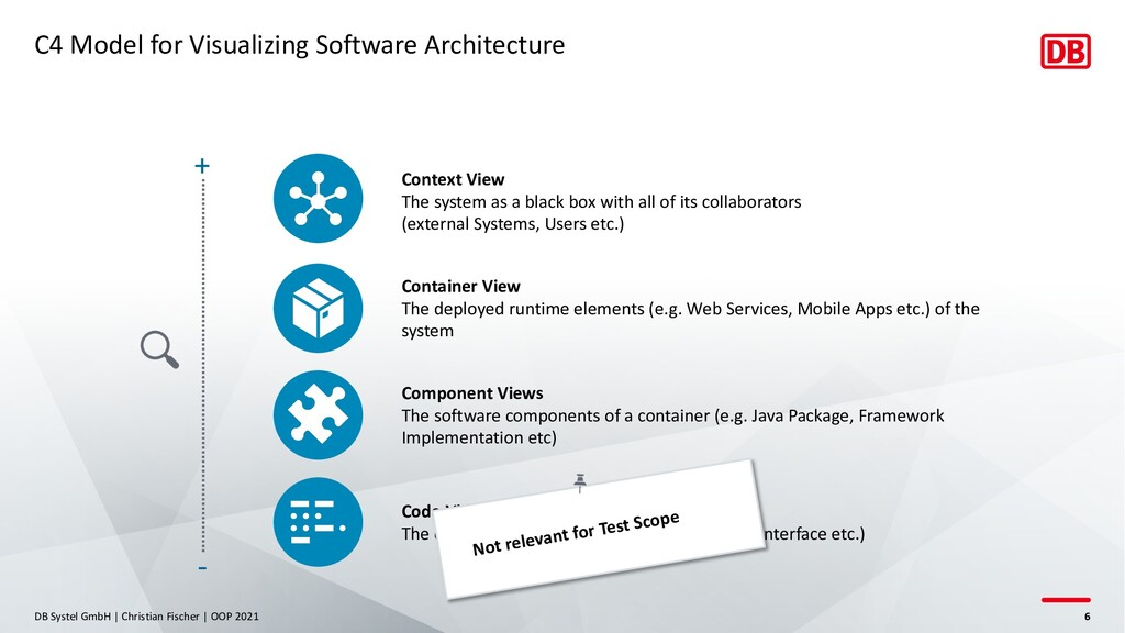 C4 Model for Visualizing Software Architecture ...