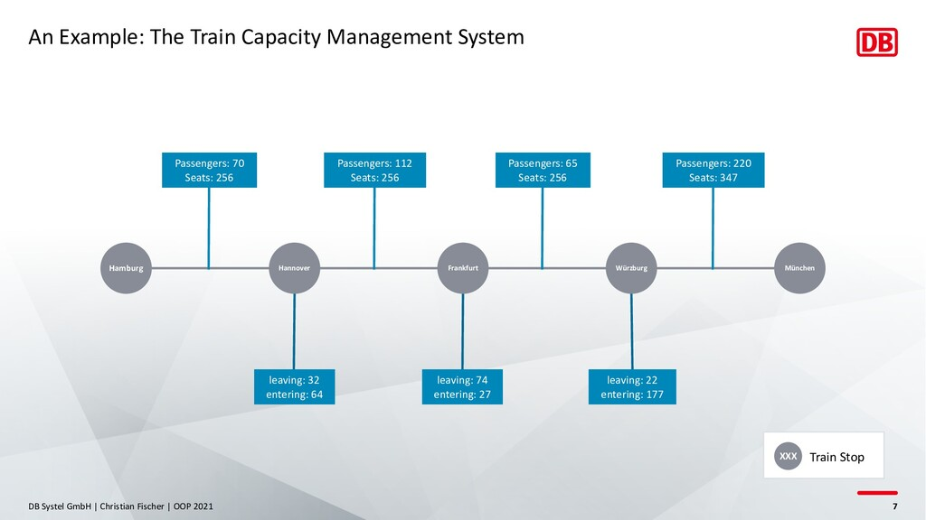 An Example: The Train Capacity Management Syste...