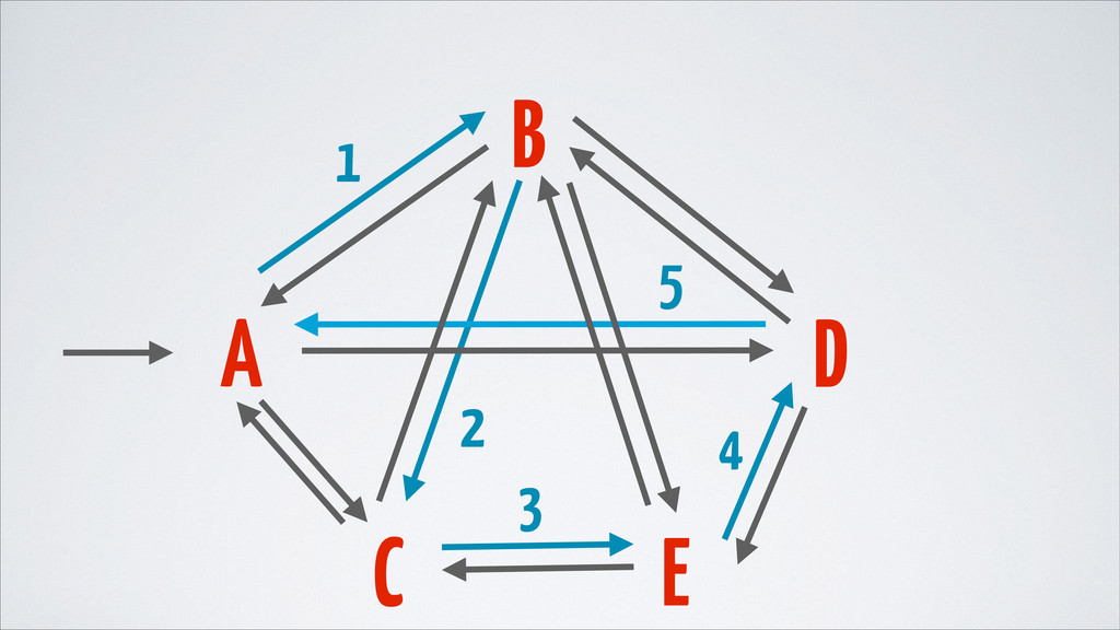 A B D C E 1 2 3 4 5
