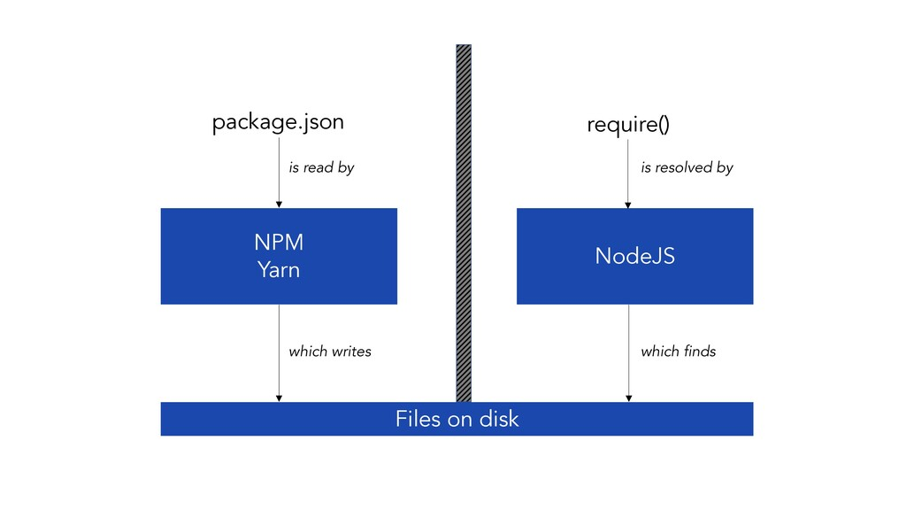 package.json NPM Yarn Files on disk NodeJS requ...