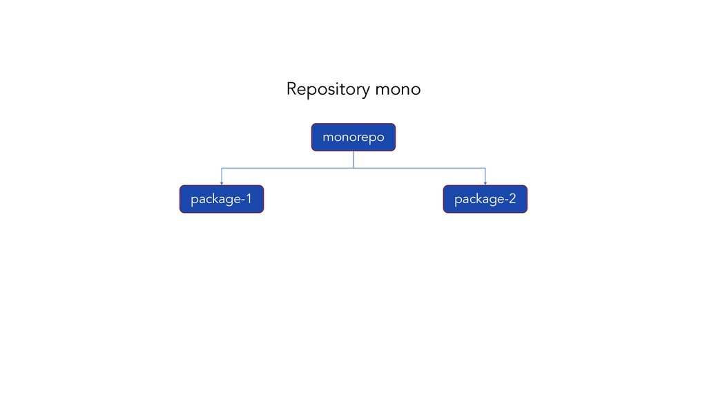 package-1 package-2 Repository mono monorepo