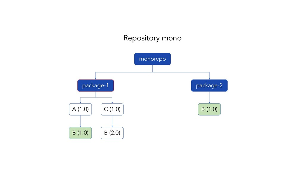package-1 package-2 Repository mono monorepo A ...