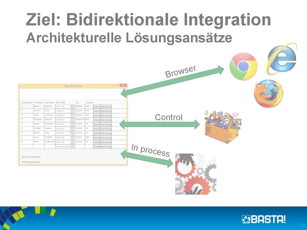 Ziel: Bidirektionale Integration Architekturell...